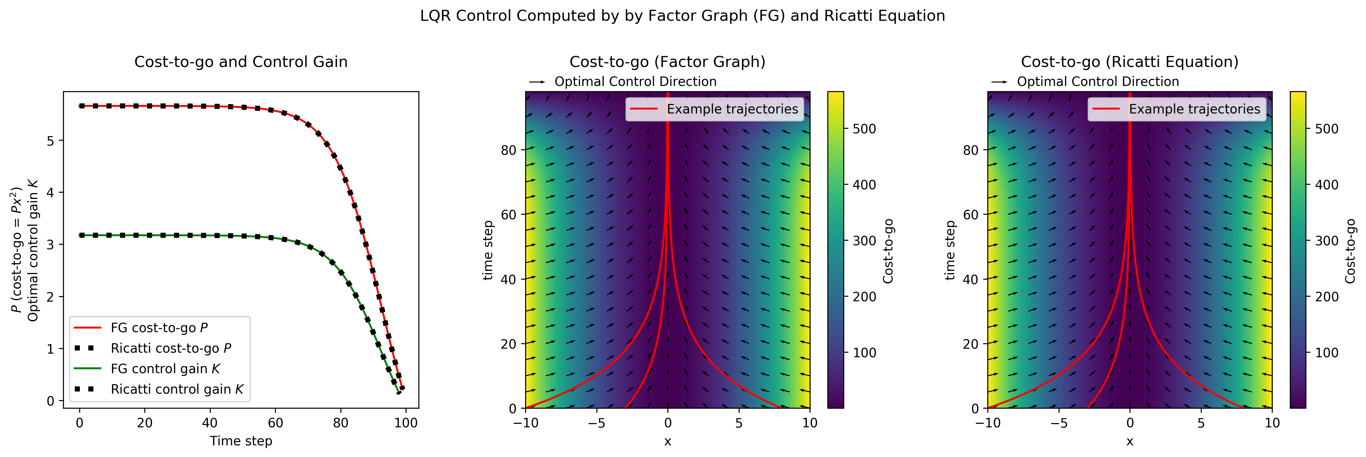 Comparison between LQR control as solved by factor graphs and by the Ricatti Equation. (they are the same)