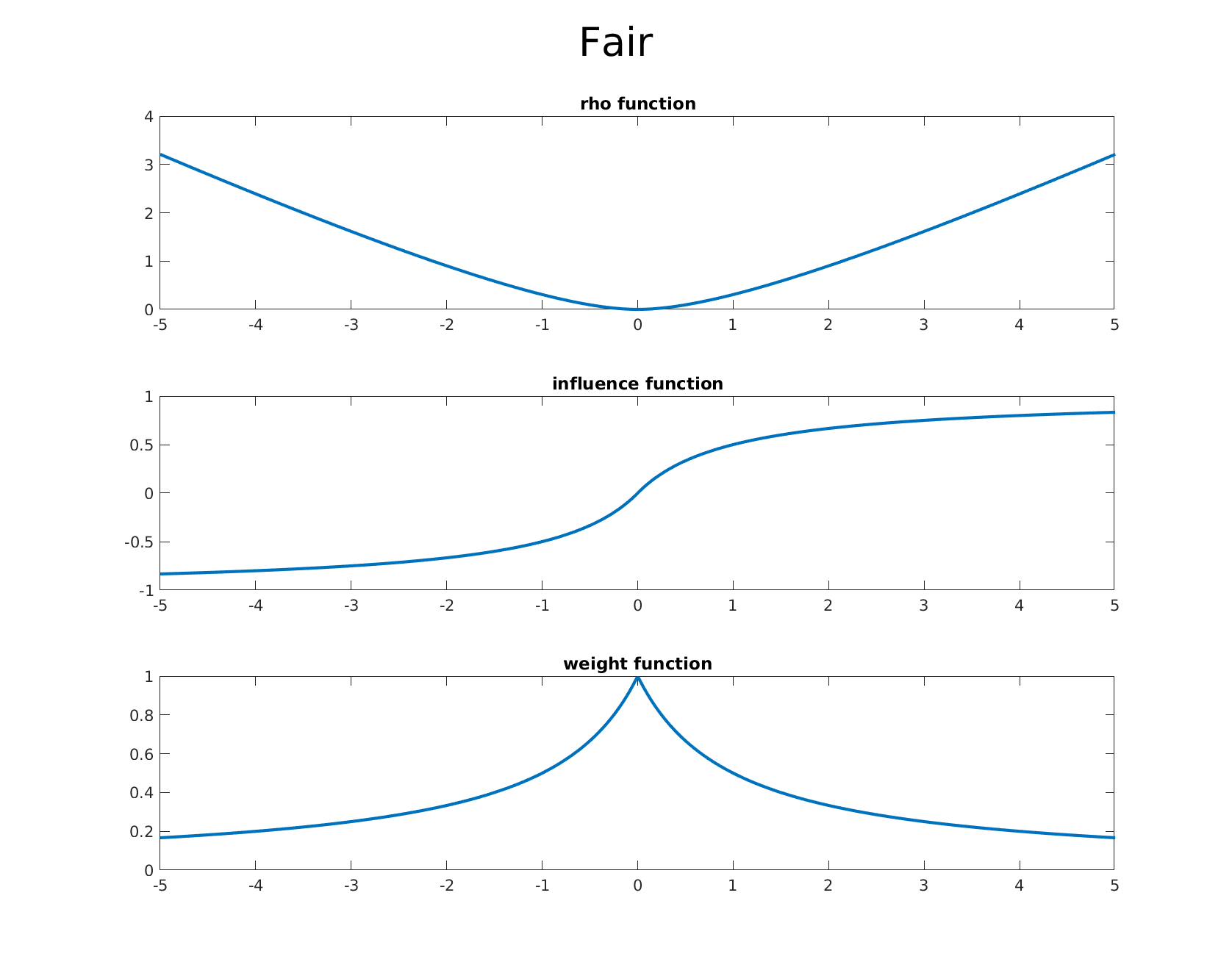 fair m-estimator