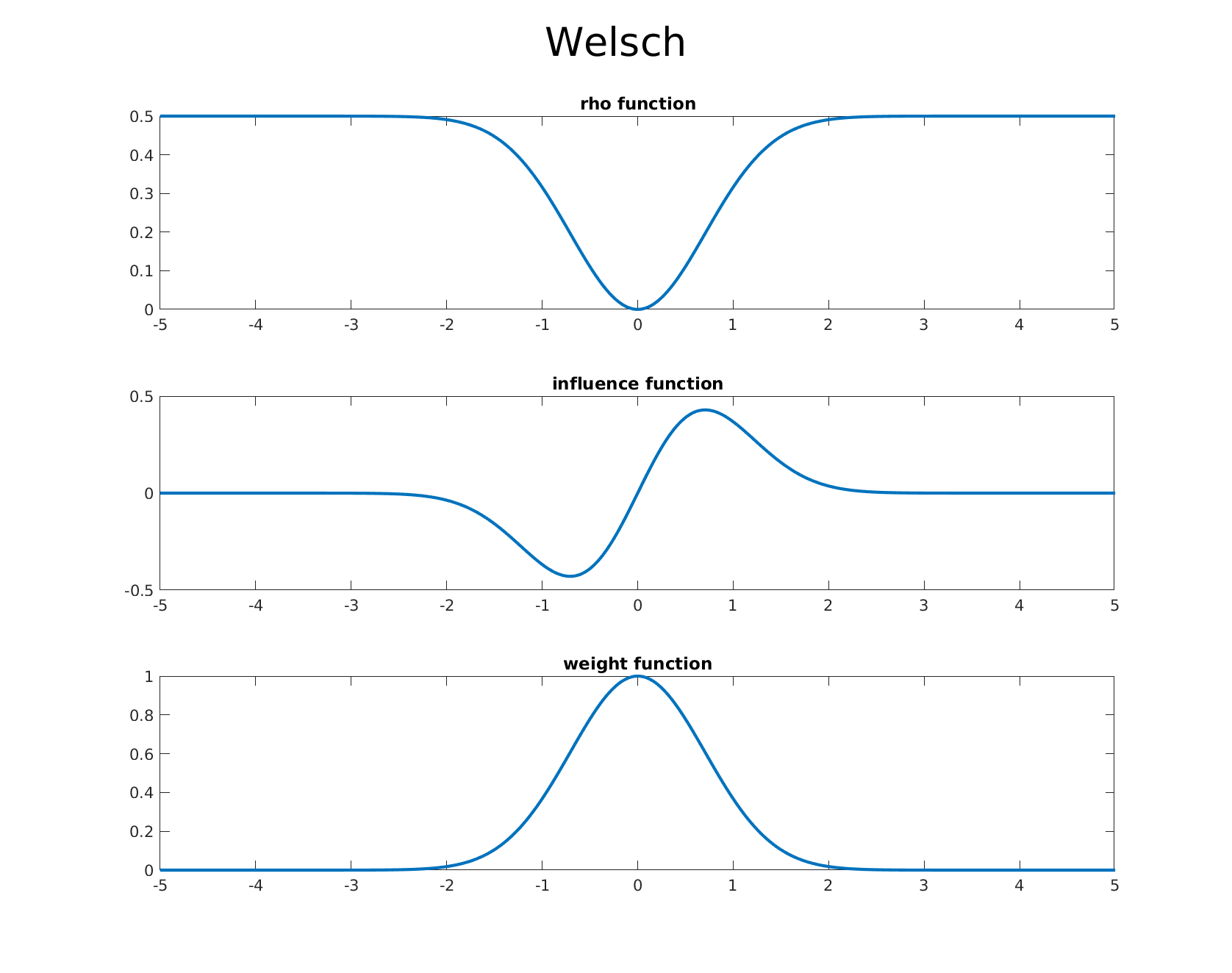 welsch m-estimator