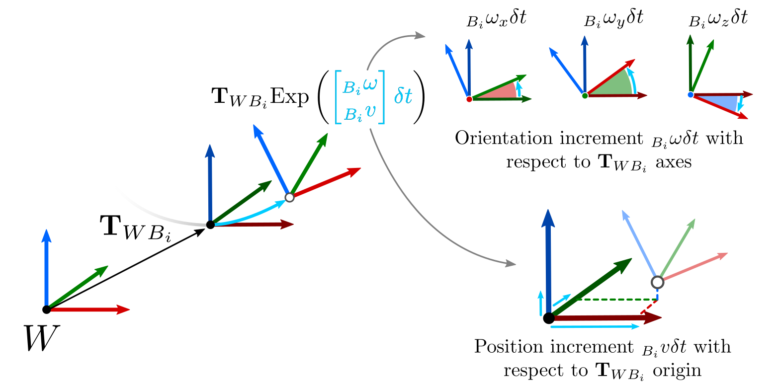 Retraction with velocities, physical interpretation