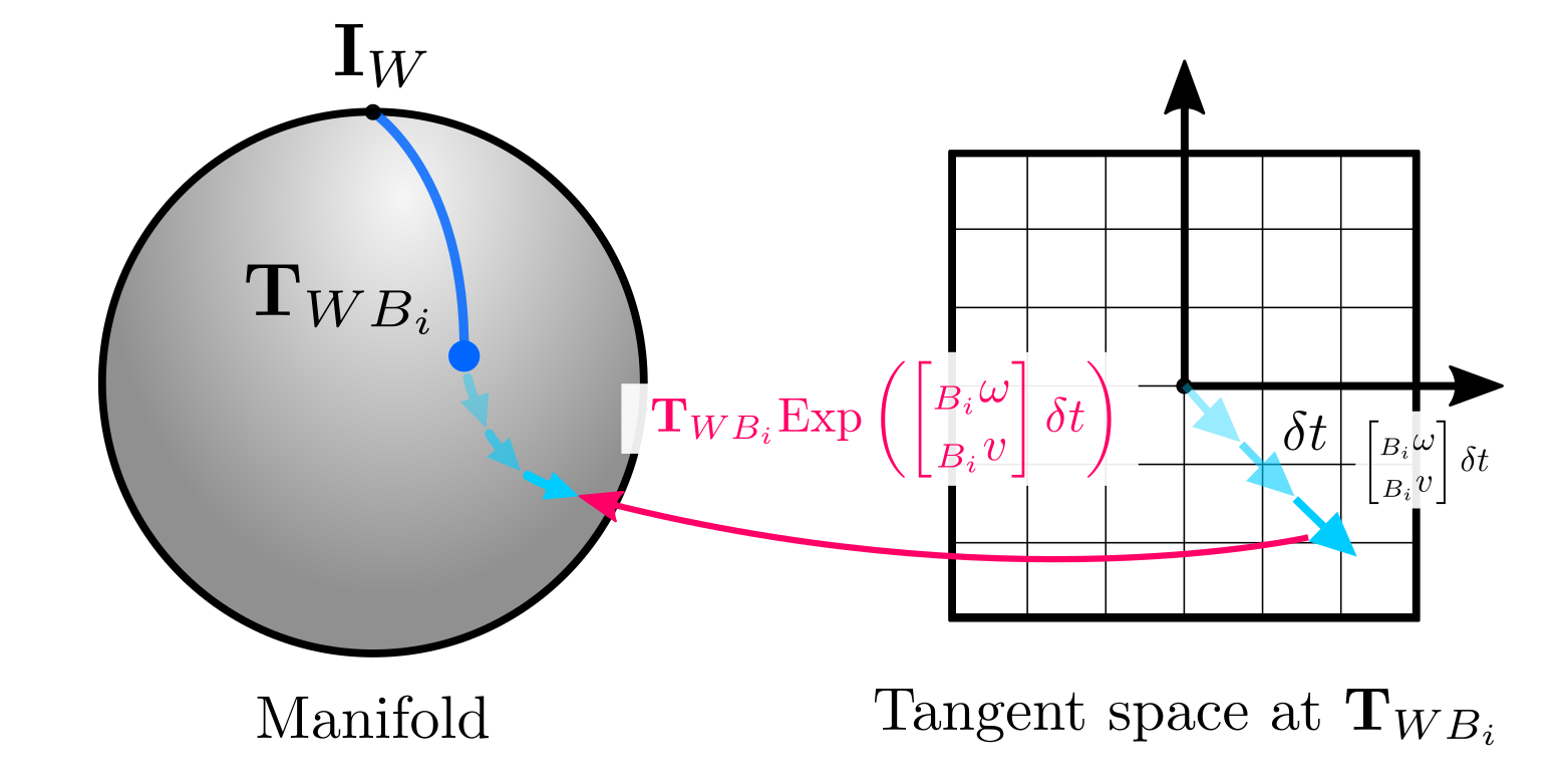 Retraction with velocities