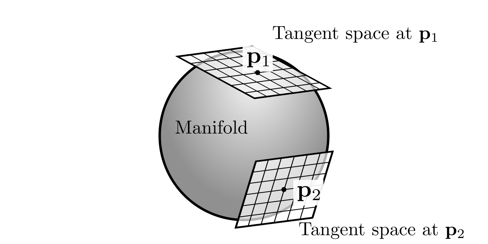 Manifold and tangents spaces